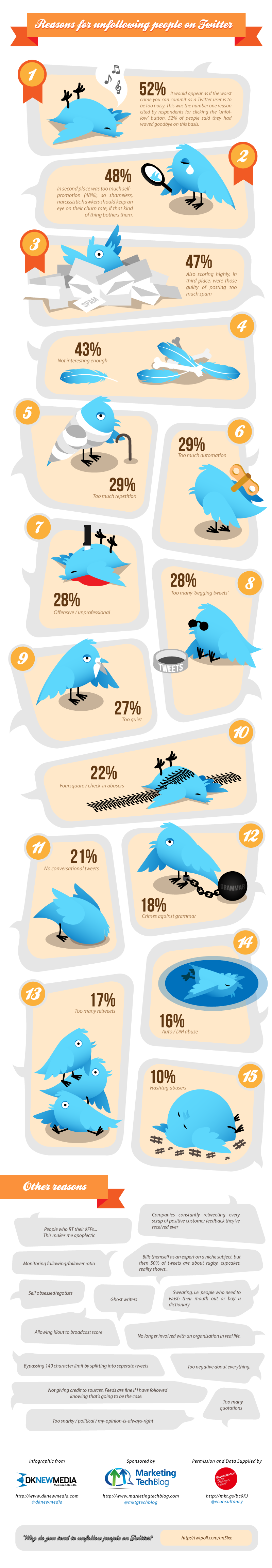 Fifteen Reasons Why You've Just Been Unfollowed On Twitter #Infographic