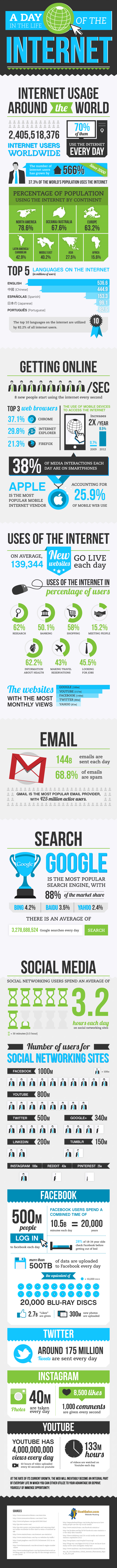A Day In The Life Of The Internet #Infographic