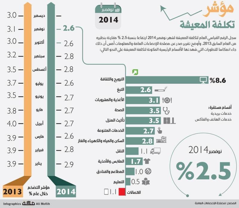 مؤشر تكلفة المعيشة في #السعودية #انفوجرافيك
