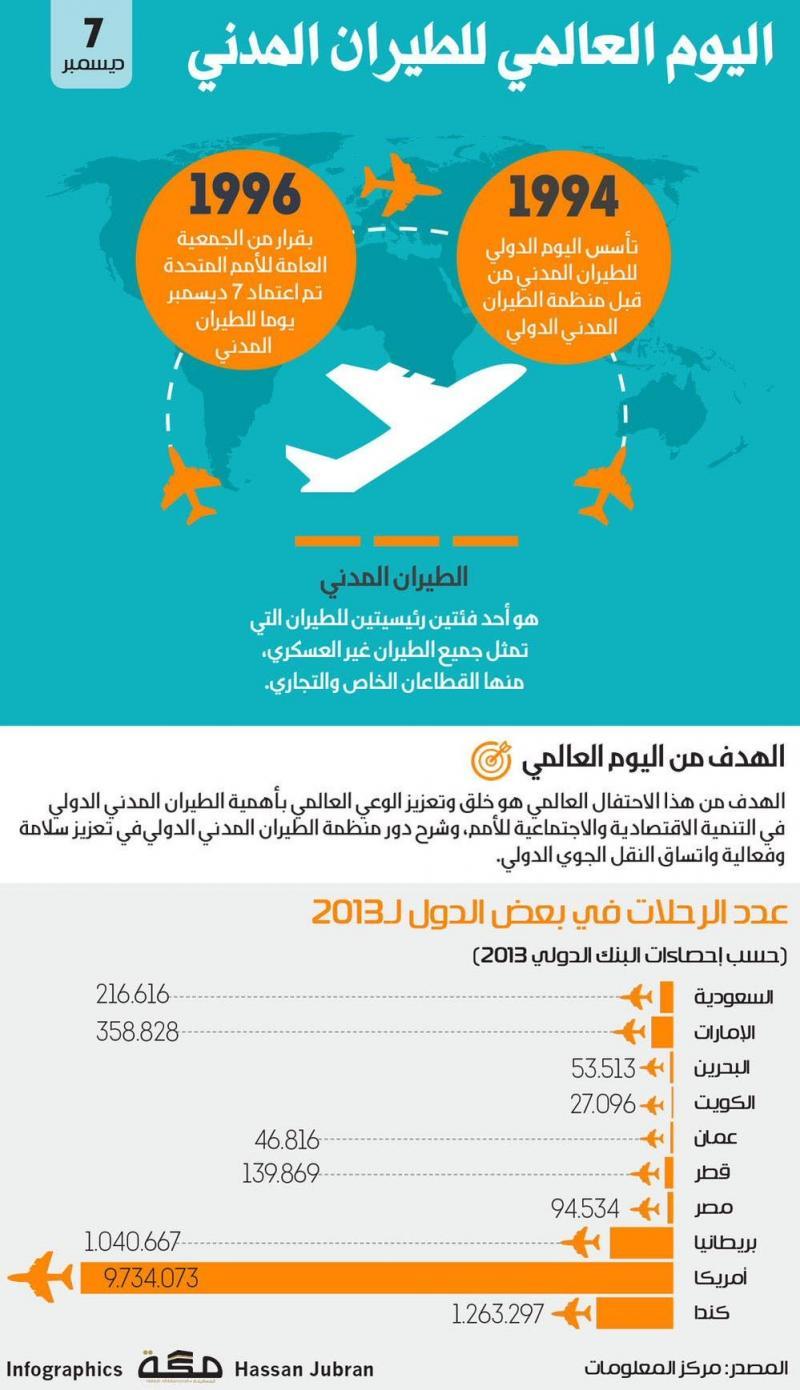 اليوم العالمي للطيران المدني - 7 ديسيمبر #انفوجرافيك