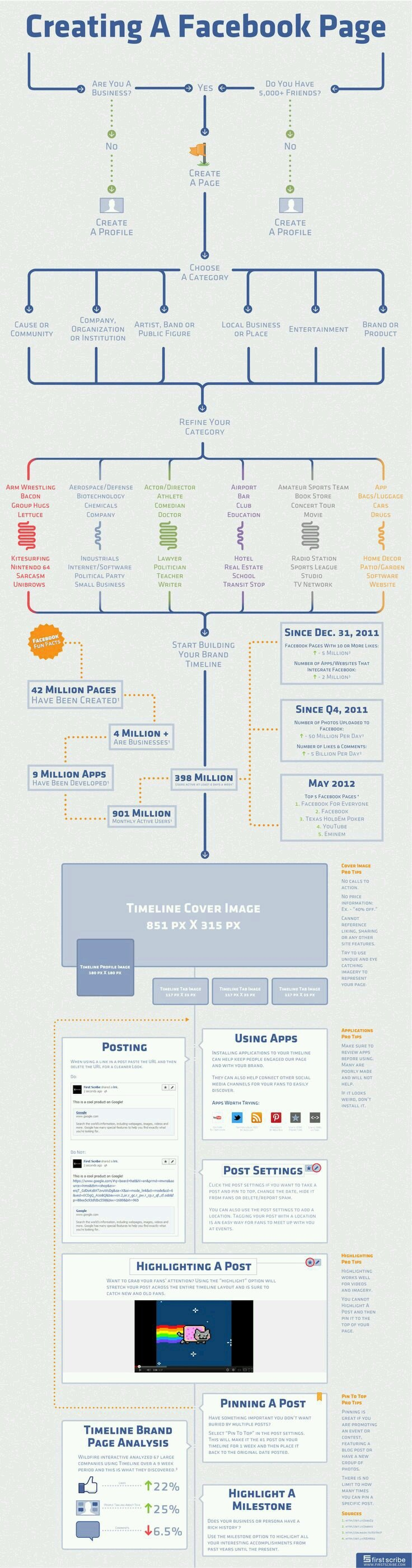 Creating a Facebook page #Infographics