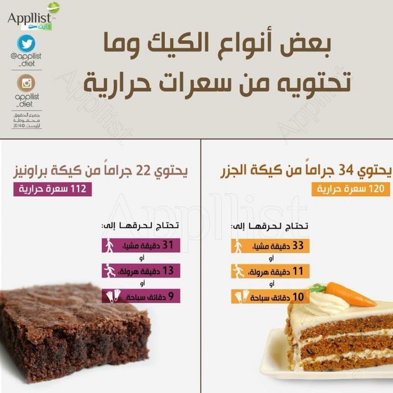 بعض أنواع الكيك وما تحتويه من سعرات حرارية #انفوجرافيك #تخسيس