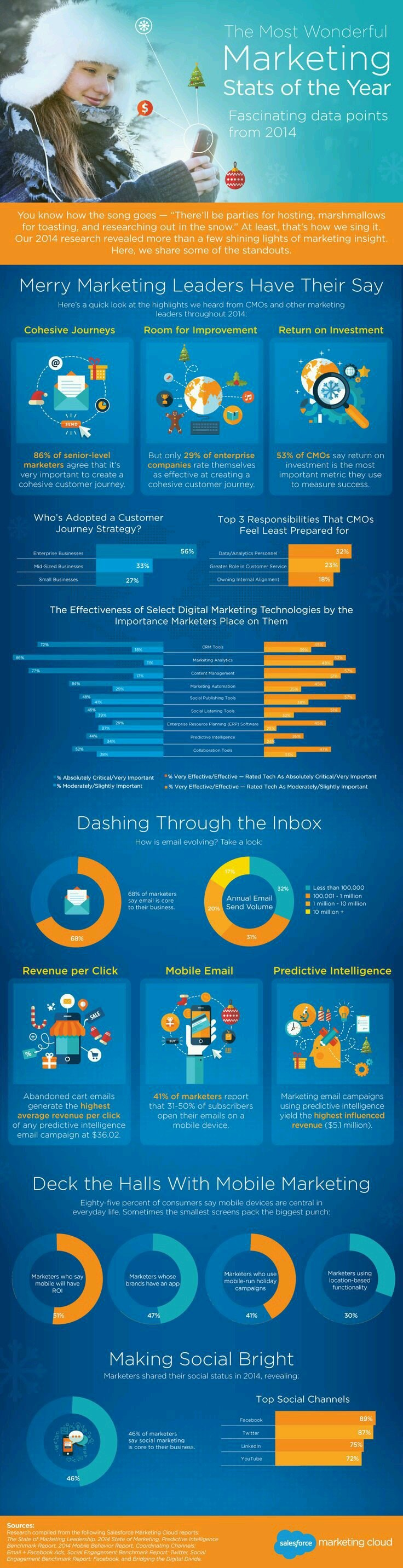 The most wonderful marketing stats of the year 2014 #Infographic