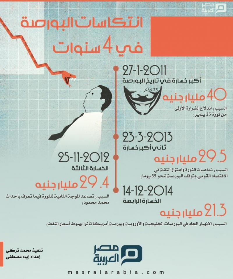 انتكاسات بورصة #مصر في اربعة سنوات #انفوجرافيك