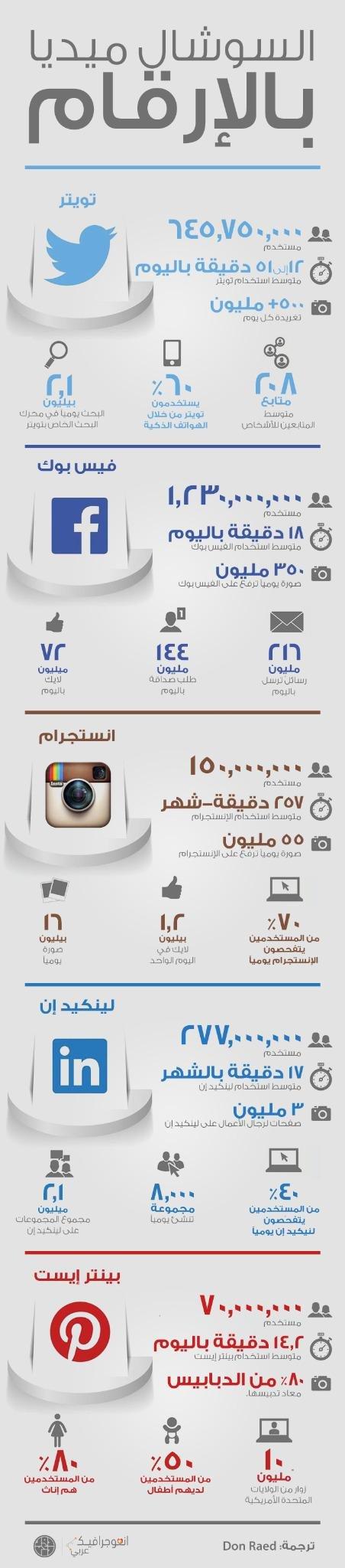 الإعلام الاجتماعي بالأرقام #انفوجرافيك #اعلام_اجتماعي #شبكات_اجتماعية