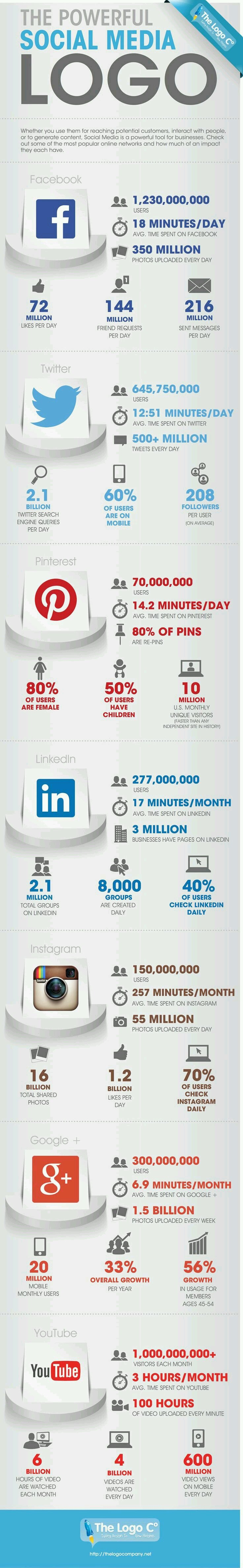 The powerful social media logo #Infographic