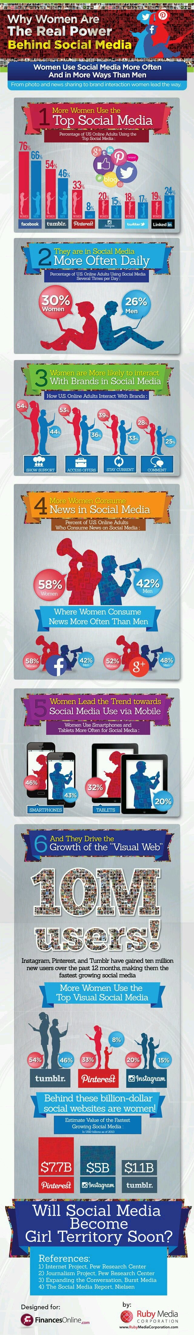 Why women are the real power behind social media #Infographic