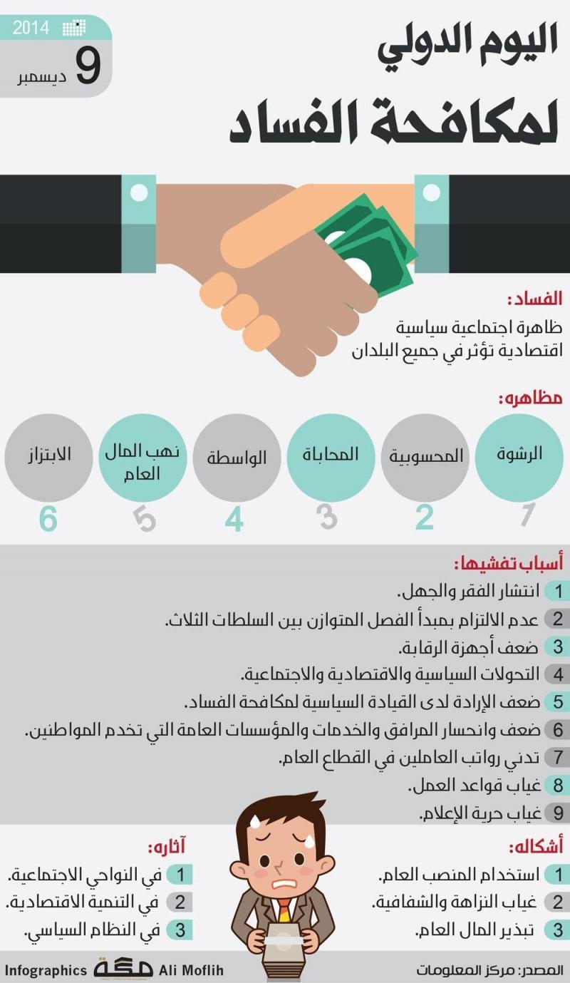 #انفوجرافيك اليوم العالمي لمكافحة الفساد