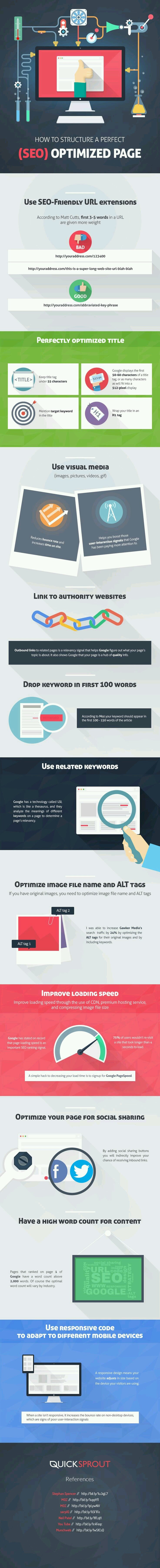 How to structure a perfect #SEO optimized page #Infographic