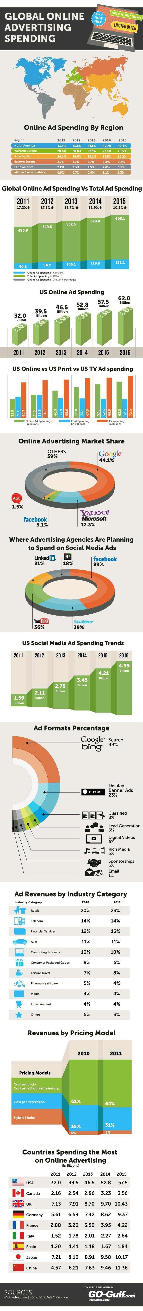 Global Online Advertising Spending #Infographic