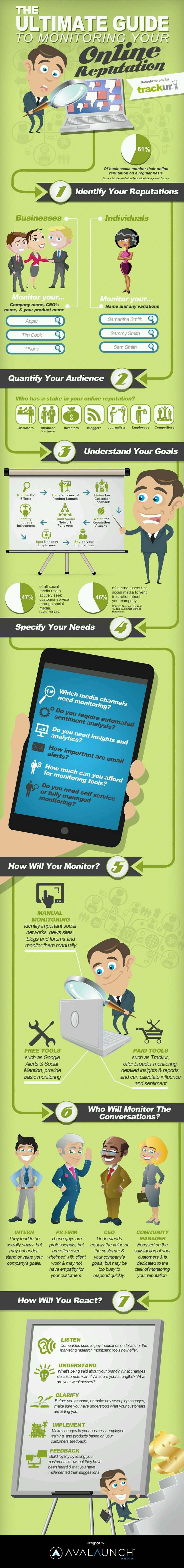 The ultimate guide to monitoring your online reputation #Infographic