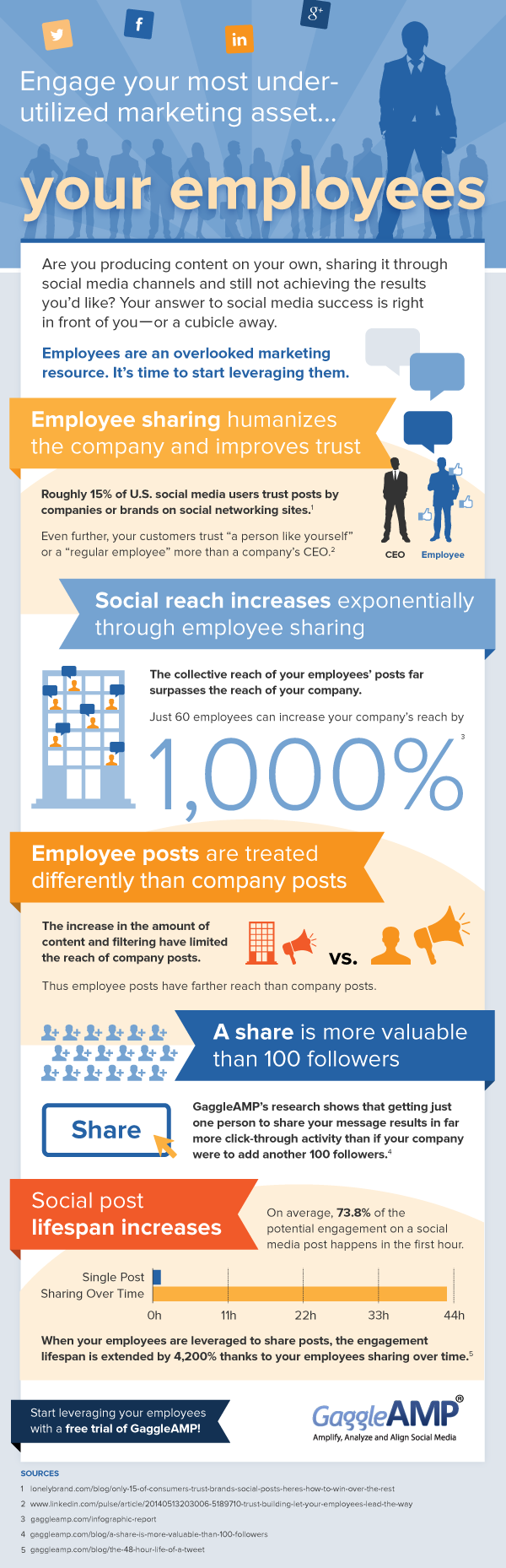 Social Reach Increases Through Employee Sharing #Infographic