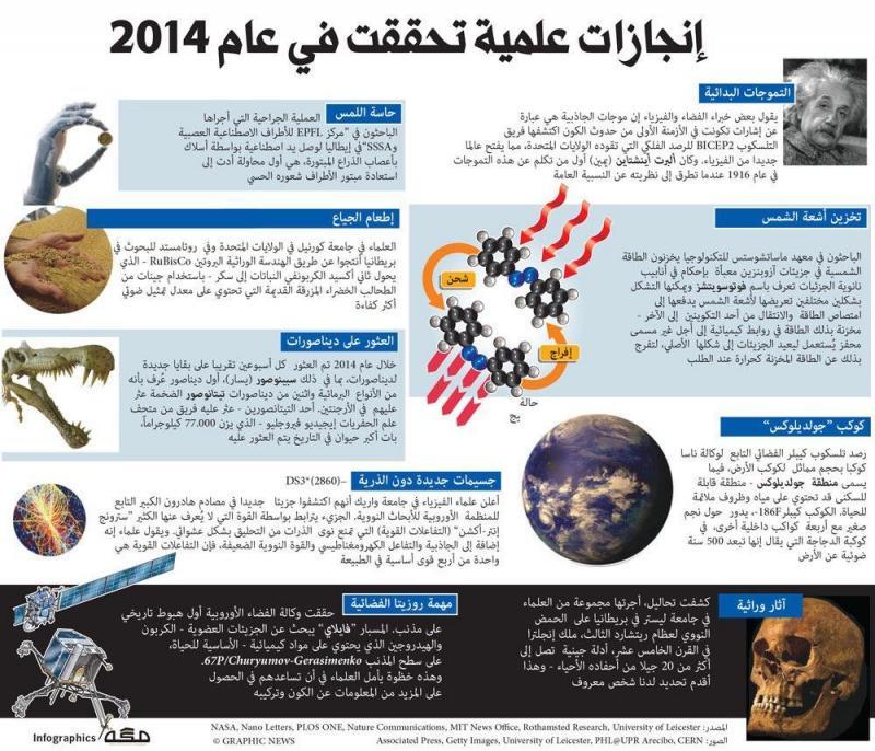انجازات عالمية تحققت في عام 2014 #انفوجرافيك