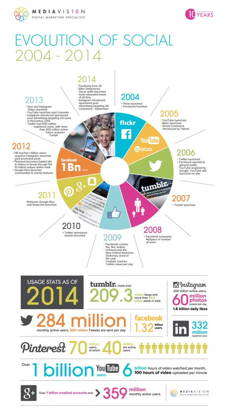 The Evolution of Social Media (2004-14) #Infographic