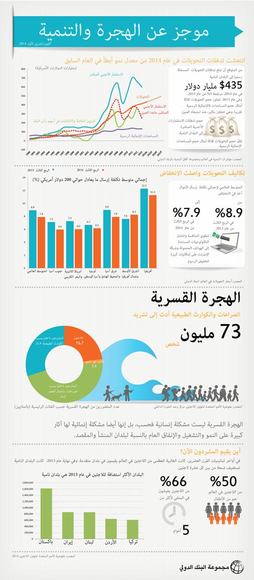 #انفوجرافيك عن الهجرة والتنمية في العالم - تشرين الأول 2014