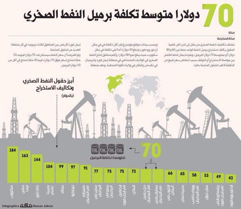 سبعون دولارا متوسط تكلفة برميل النفط الصخري #انفوجرافيك