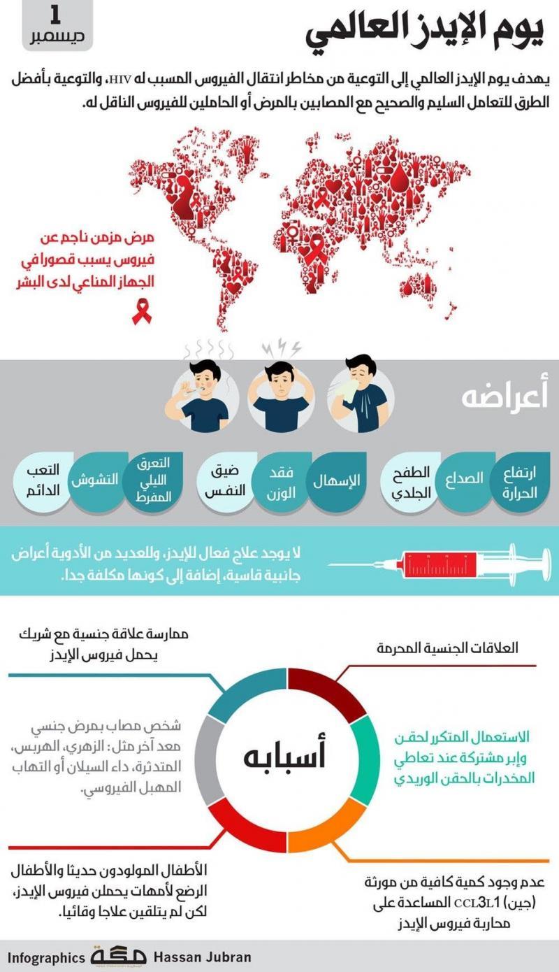 ماذا تعرف عن الإيدز؟ #انفوجرافيك