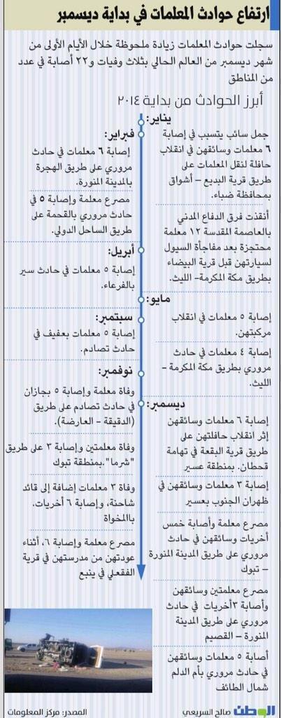 #انفوجرافيك ارتفاع حوادث المعلمات في ديسمبر #السعودية