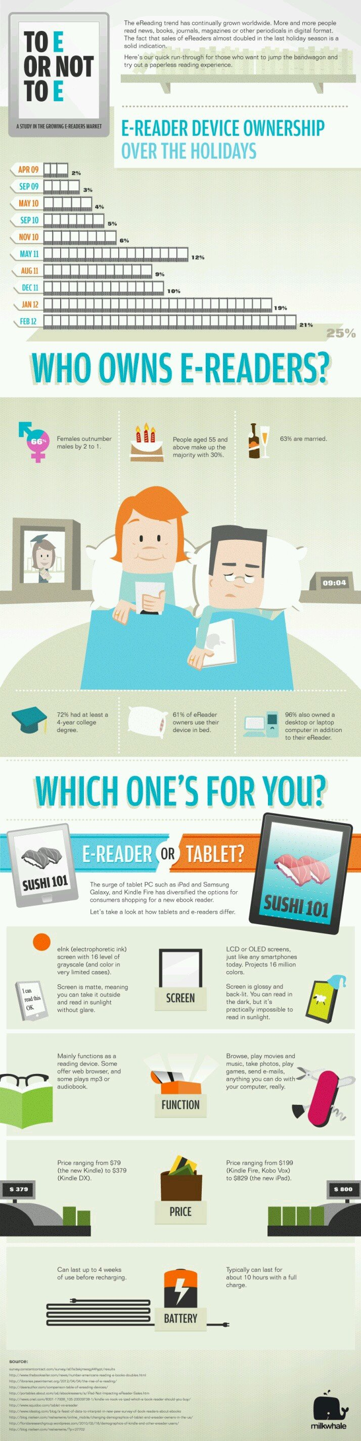 E-readers device ownership over the holidays #Infographic