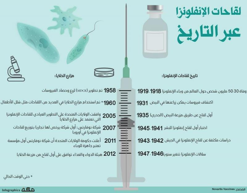 #انفوجرافيك لقاحات الانفلونزا عبر التاريخ