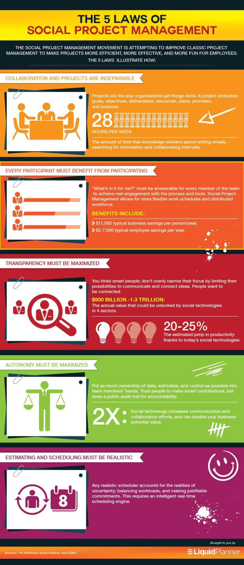 The 5 laws of Social Project Management #Infographic