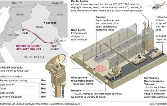 #السعودية تبني جدارا عازلا بطول ٦٠٠ ميل لحماية نفسها من #داعش
