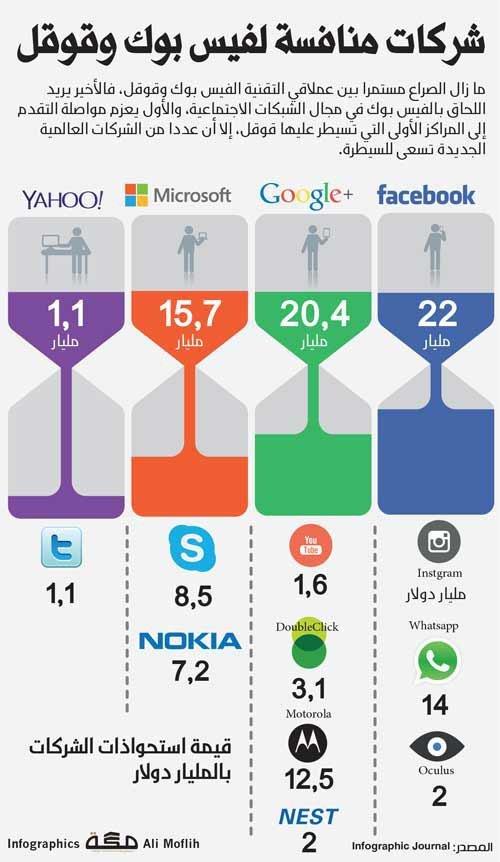 شركات منافسة ل #فيسبوك و #جوجل #انفوجرافيك