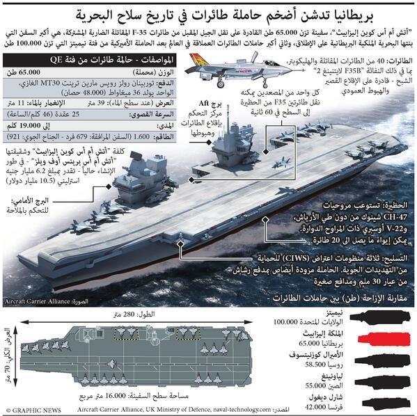 #انفوجرافيك يشرح مواصفات أضخم #حاملة_طائرات في تاريخ سلاح البحرية البريطانية