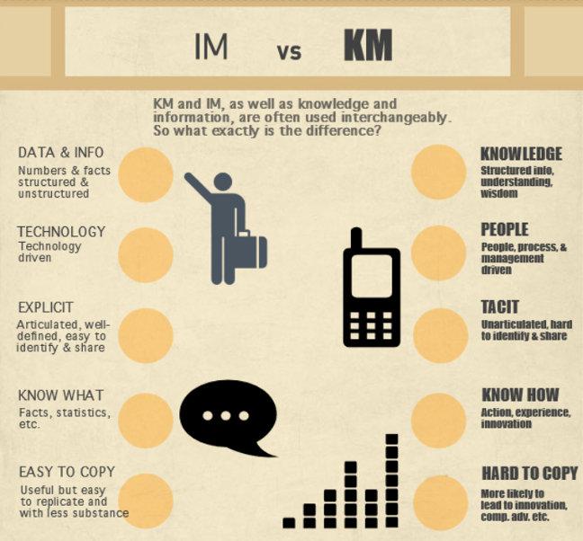 Information Management Vs. Knowledge Management