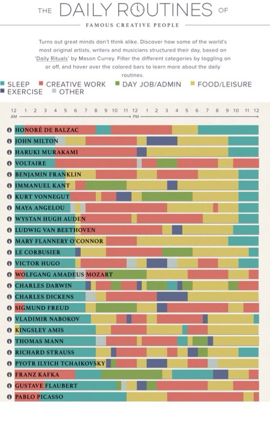Daily Routines of Famous Creative People #Infographic