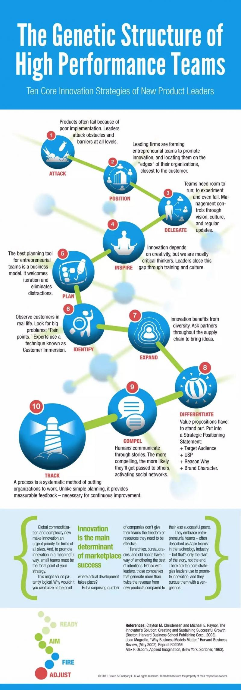 The Genetic Structure of High Performance teams #Infographic