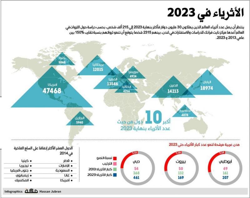 الأثرياء في عام 2023 #انفوجرافيك