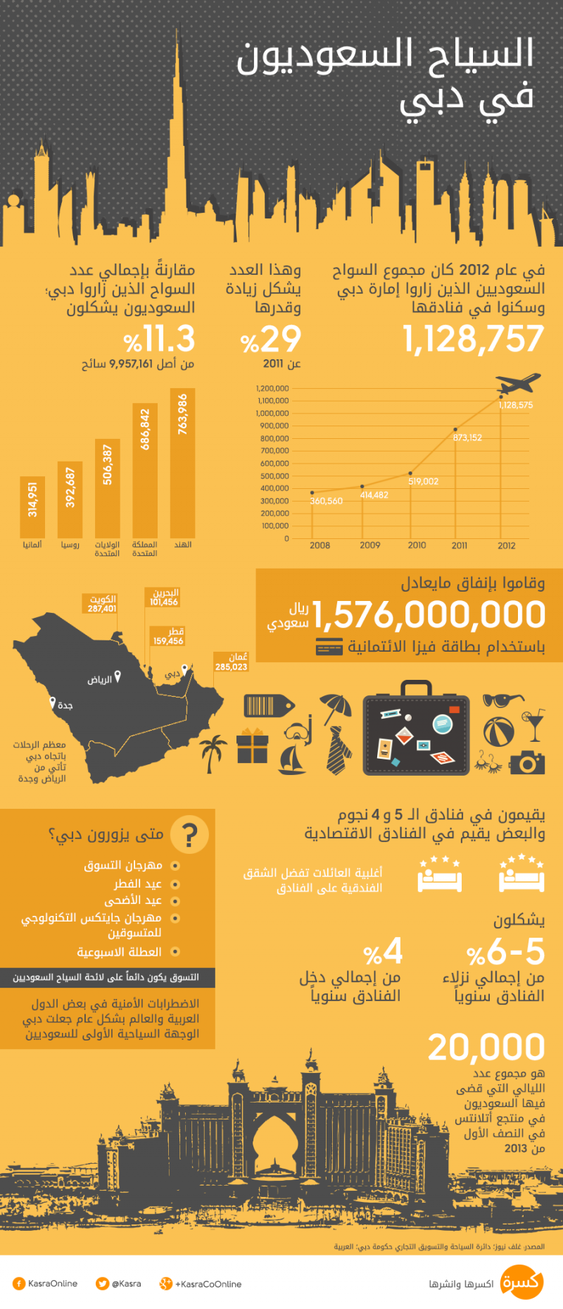 السياح السعوديون في #دبي #انفوجرافيك