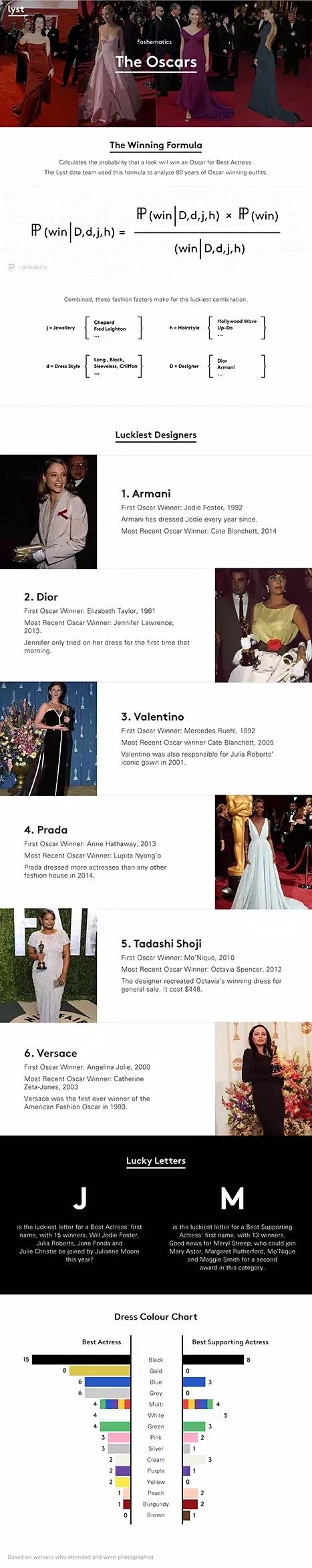 Oscars 2015:Predections #Infographic