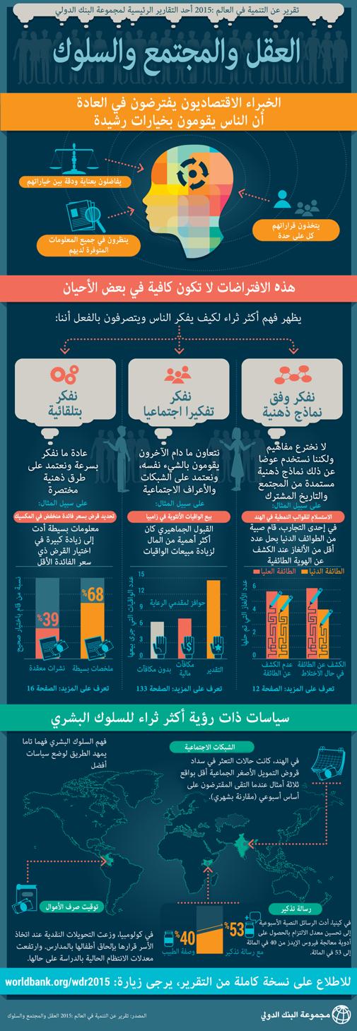 تقرير البنك الدولي عن التنمية في العالم 2015 #انفوجرافيك