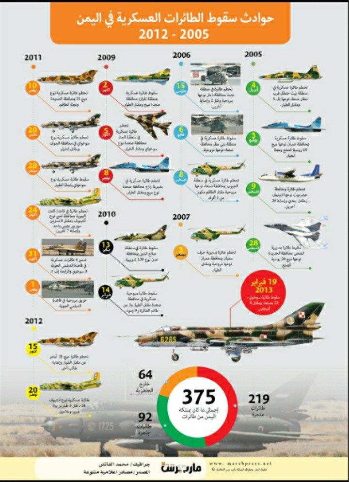 حوادث سقوط الطائرات العسكرية في اليمن ٢٠٠٥_٢٠١٢ #انفوجرافيك
