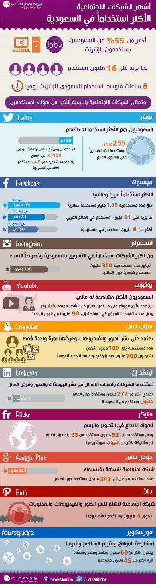 أشهر الشبكات الاجتماعية الأكثر استخداما في #السعودية #انفوجرافيك #اعلام_اجتماعي