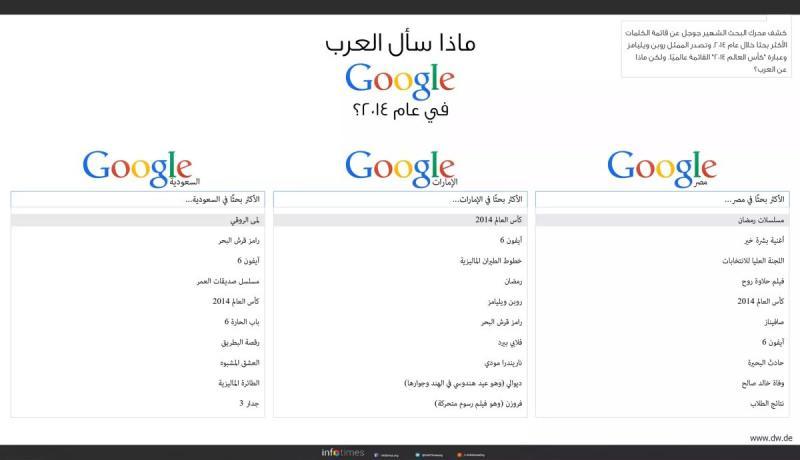 ماذا سأل العرب جوجل عام ٢٠١٤؟ #انفوجرافيك