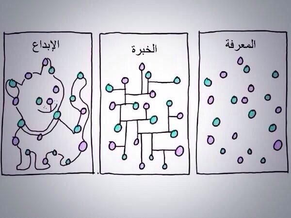 المعرفة و الخبرة و الإبداع