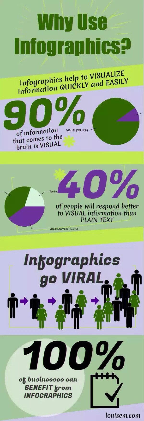 Why to use #Infographics