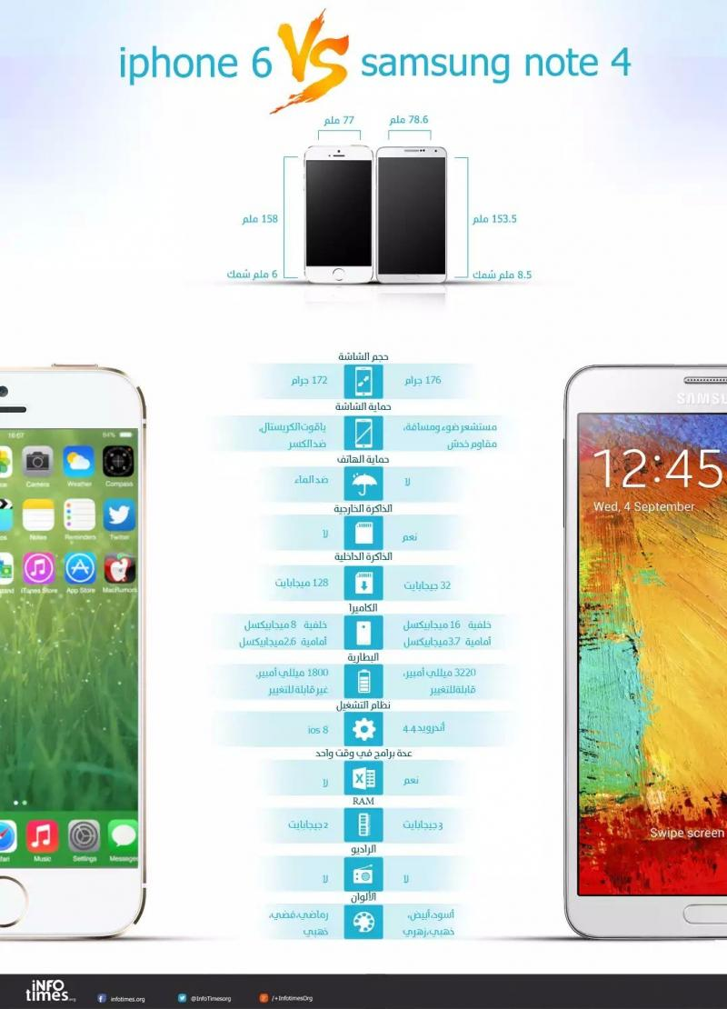 iPhone 6 vs sumsung note 4 #infographic