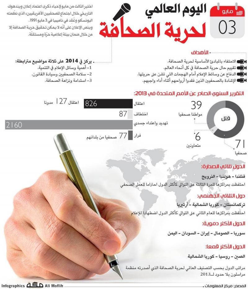 اليوم العالمي لحرية الصحافة #انفوجرافيك