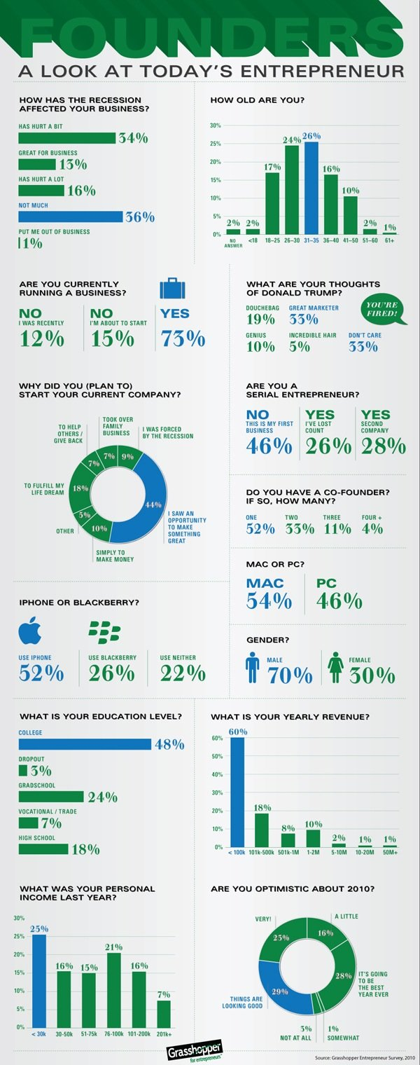 a look at today's Entrepreneur #Infographic