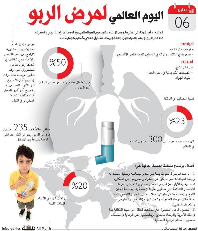 اليوم العالمي لمرض الربو #انفوجرافيك