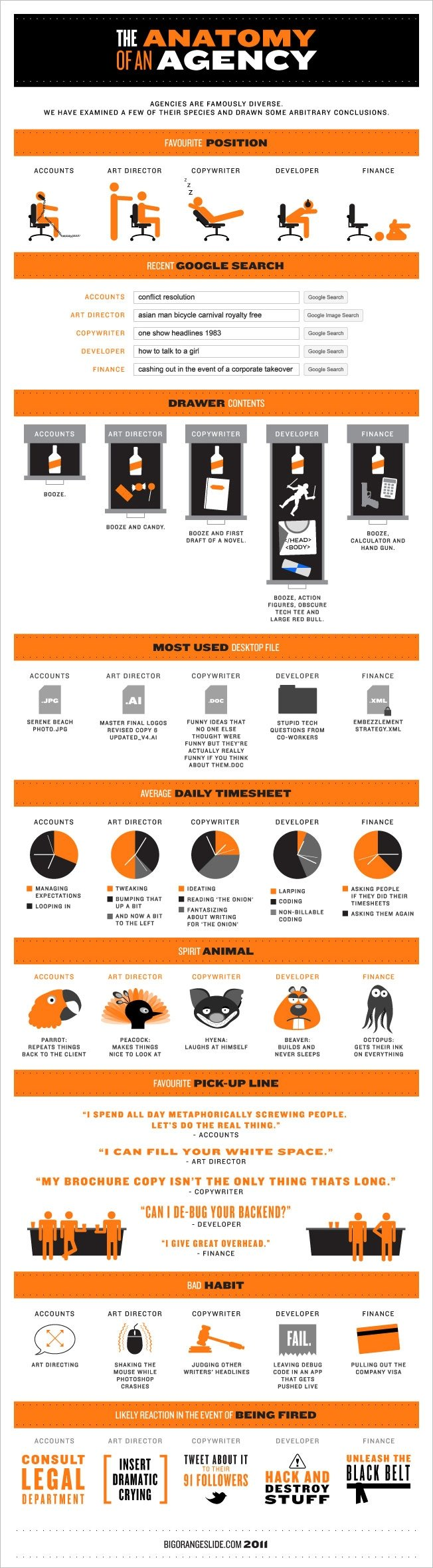 The Anatomy of an Agency #infographic #advertising #marketing