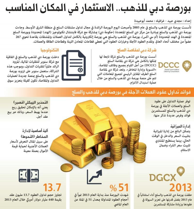 بورصة دبي للذهب #انفوجرافيك