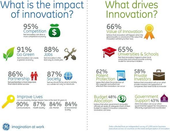 What Drives Innovation for Entrepreneur #Infographic