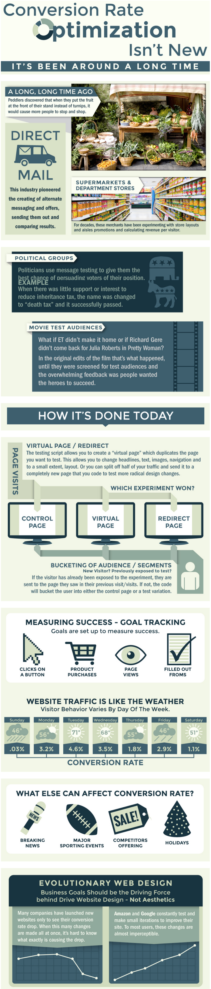 Conversion Rate Optimization #Infographic