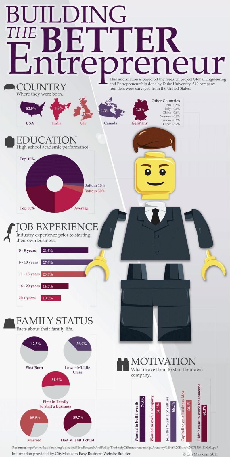 Building the better #Entrepreneur #Infographic