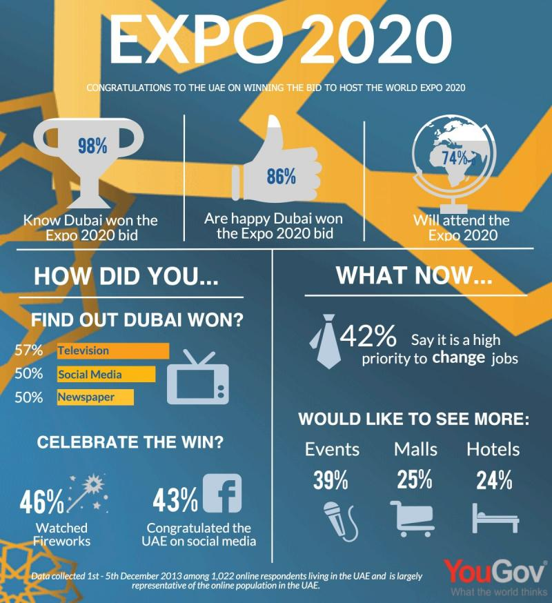 Dubai #Expo2020 #Infographic